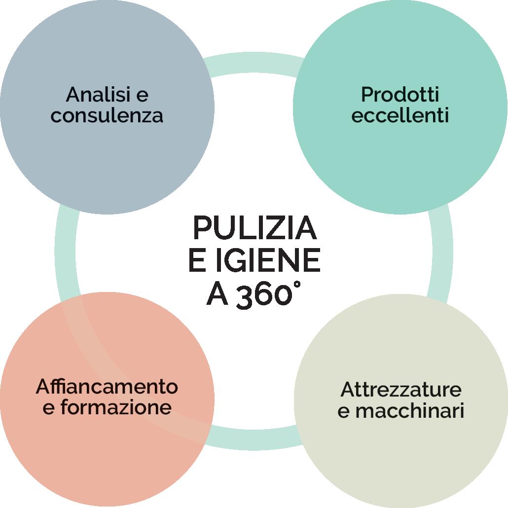 Metodo Defir pulizia professionale detergenti e consulenza - Defir Torino